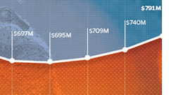 Cropped image of a line graph depicting UF's research expenditures from 2007-2016
