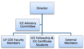 ice-org-chart