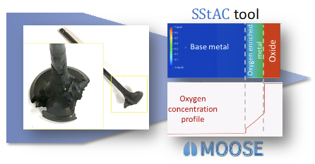SStAC tool example