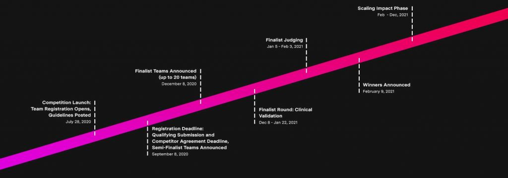 Graphic of the competition timeline.