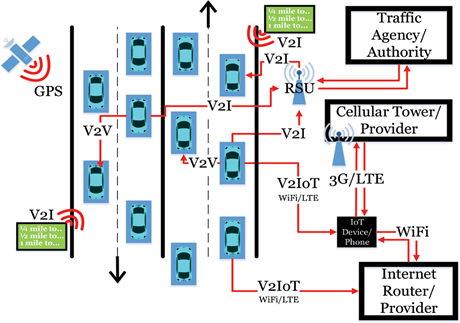 Vehicular communication, also known as V2X, with traditional, connected, and autonomous vehicles.