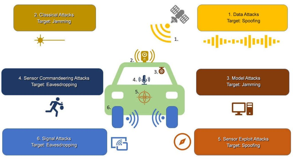 A Closer look at potential exploitation mechanisms on an autonomous vehicle.
