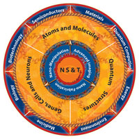 Nanoscale Science and Technology Circle