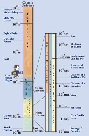 Illustration of Nanoscale