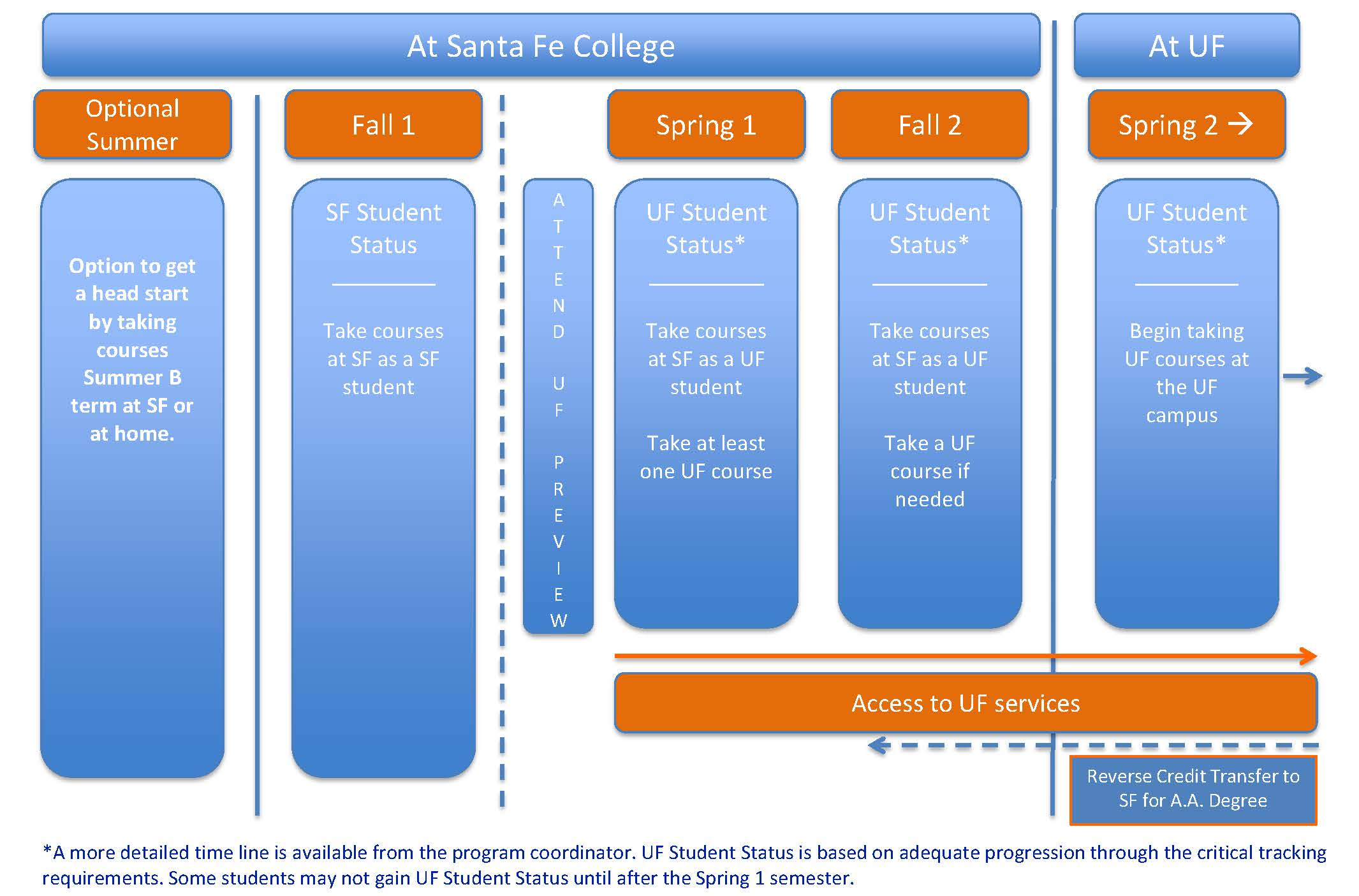 Program Dates and Timeline   Undergraduate Student Affairs