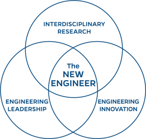 Leadership | Innovation | Interdisciplinary research - Powering the new engineer to transform the future