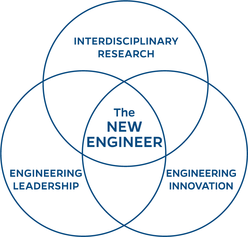 Venn diagram - Engineering leadership, Engineering innovation, and interdisciplinary research combine to create the New Engineer
